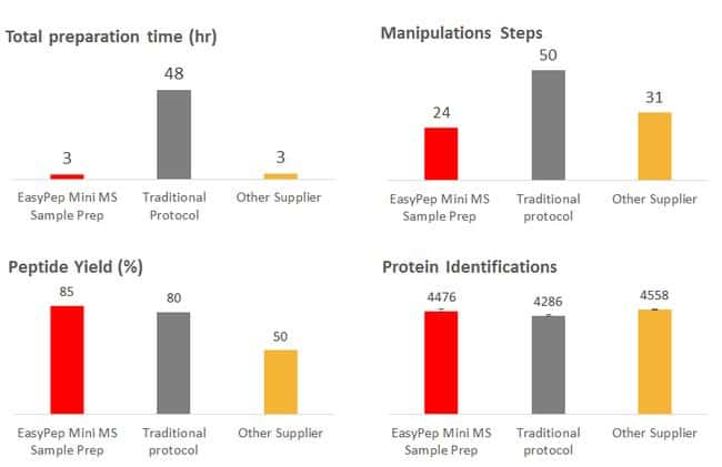 Peptide yield & protein identifications achieved using EasyPep Mini MS Sample Prep Kit