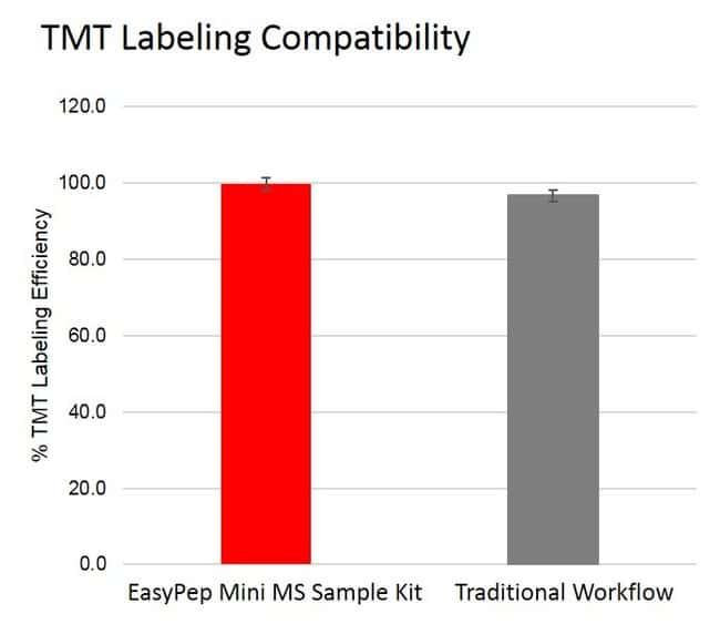 Compatibility of EasyPep Mini MS Sample Prep Kit with TMT label reagents