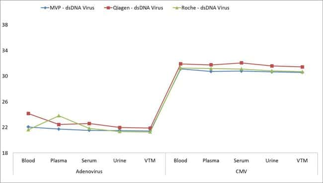 Viral nucleic acid extraction of dsDNA virus