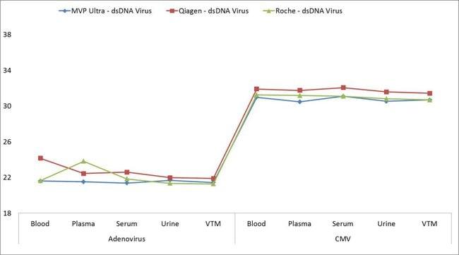 Pathogen nucleic acid extraction of dsDNA virus