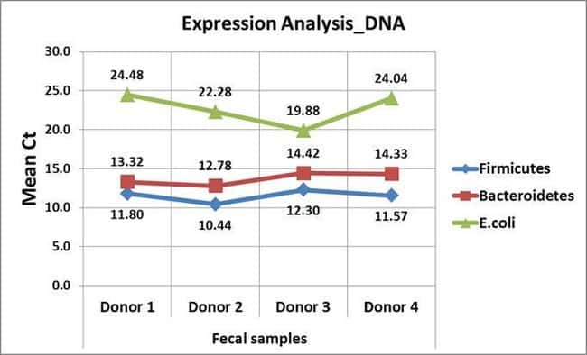 qPCR results from gram positive and gram negative bacteria