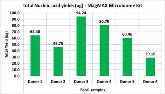 Total nucleid acid yield from 6 donors