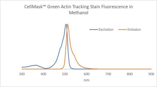 CellMask Green Actin Tracking Stain Excitation and Emission Spectra