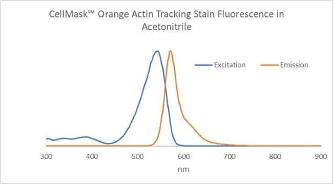 CellMask Orange Actin Tracking Stain Excitation and Emission Spectra
