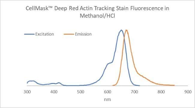 CellMask Deep Red Actin Tracking Stain Excitation and Emission Spectra