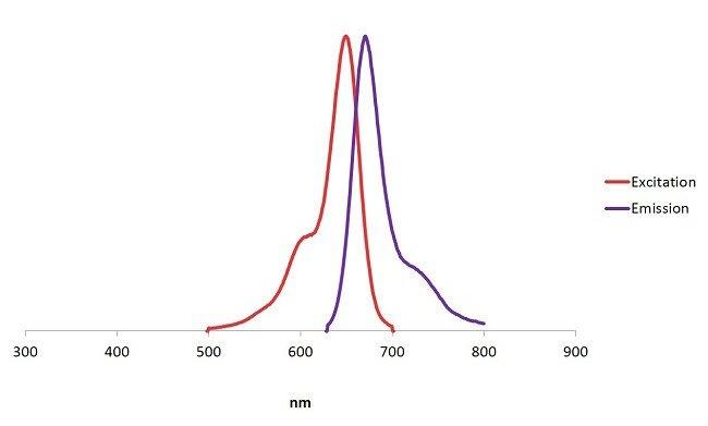 Alexa Fluor Plus 647 Phalloidin fluorescence excitation/emission spectra