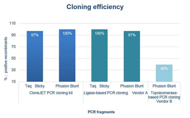 Cloning efficiency of sticky- and blunt- end PCR products