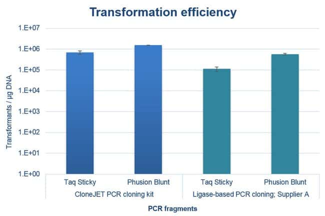 Transformation efficiency of sticky- and blunt- end PCR products