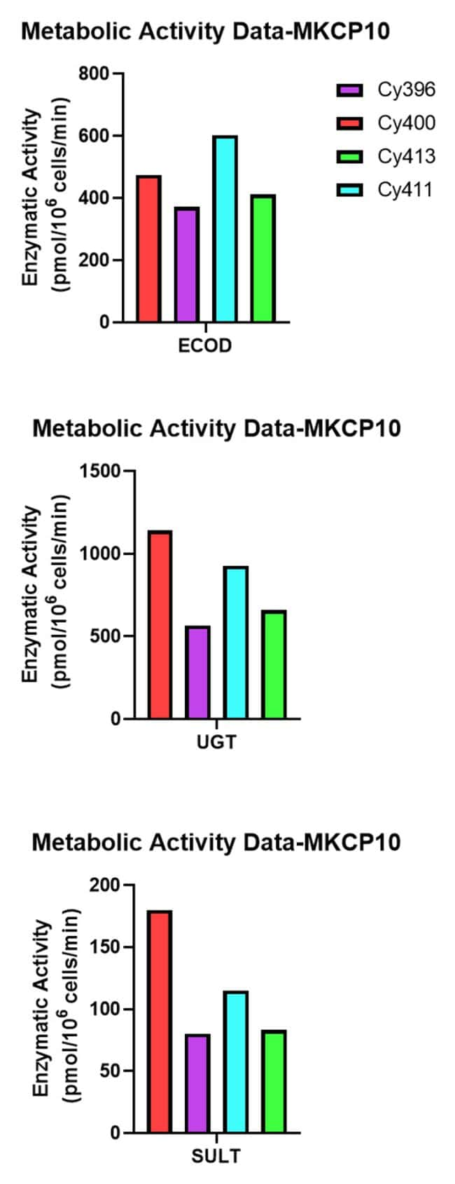 Metabolic Activity in Monkey Hepatocytes