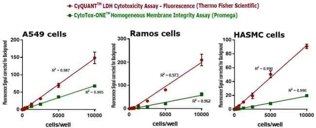 CyQUANT LDH Cytotoxicity Assay, fluorescence, generates highly linear results