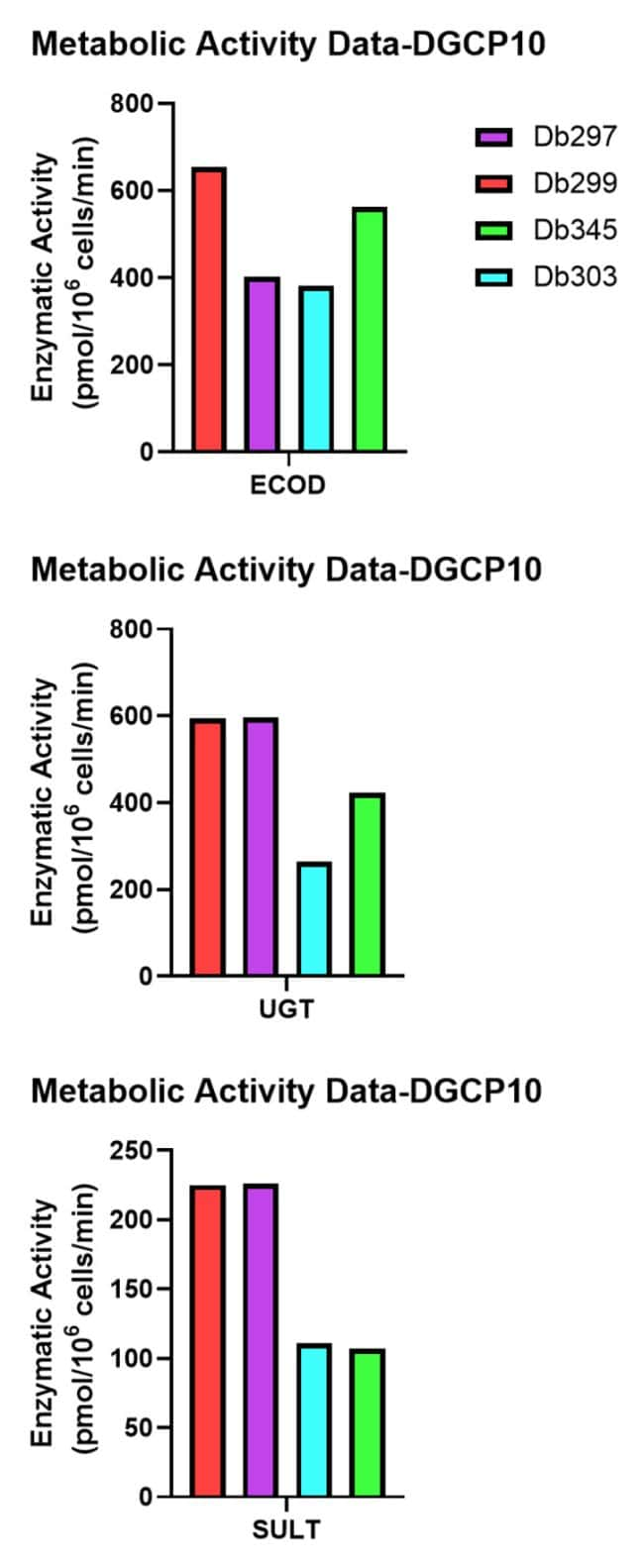 Metabolic Activity in Dog Hepatocytes