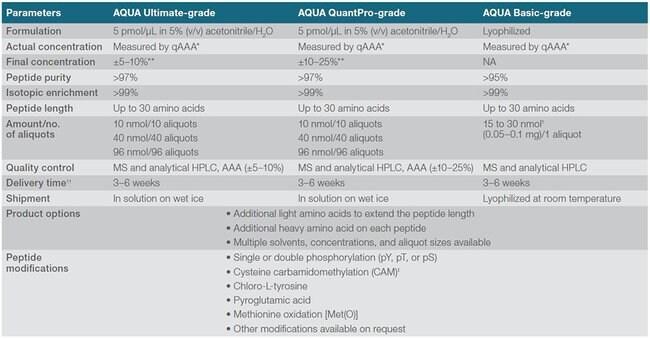 Available AQUA grades