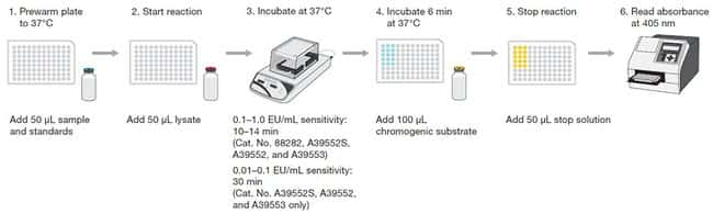 Assay protocol for Pierce endotoxin quantitation kits
