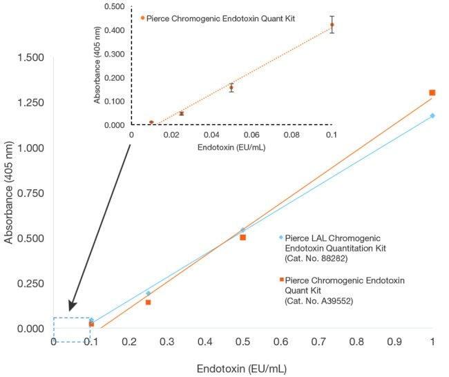 Standard curves for Pierce endotoxin quantitation kits