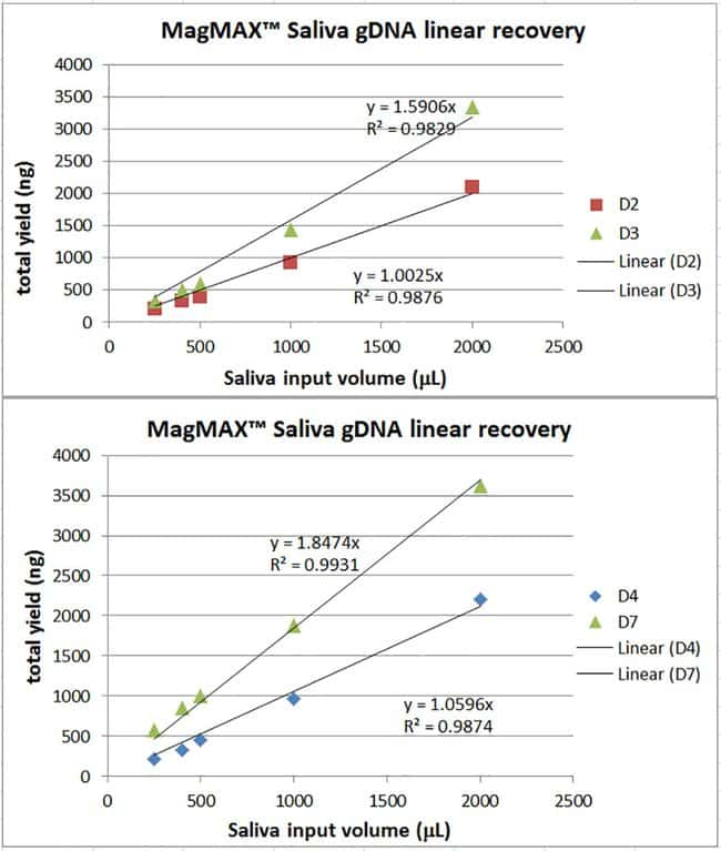 gDNA yields across wide range of sample inputs