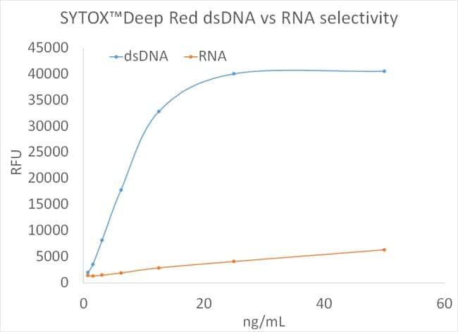 Titration of SYTOX Deep Red ds DNA or RNA