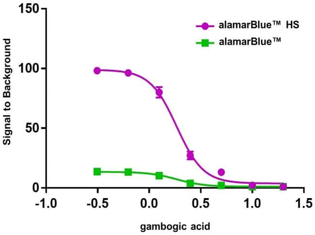 Large increase in dynamic range with alamarBlue HS reagent