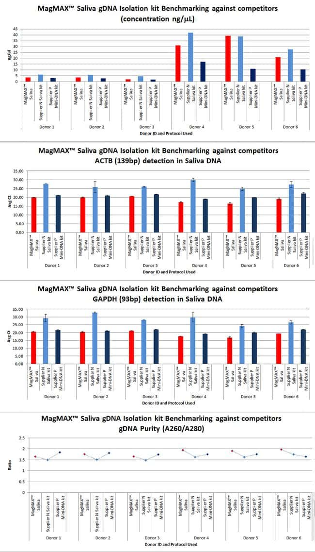 Performance compared to competitor saliva gDNA isolation kits