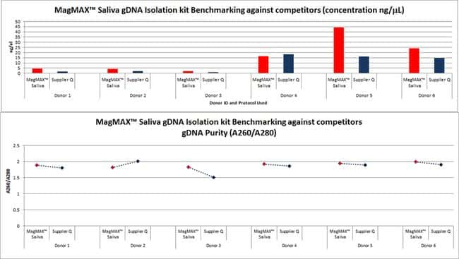 Performance compared to Competitor Q saliva gDNA isolation kit