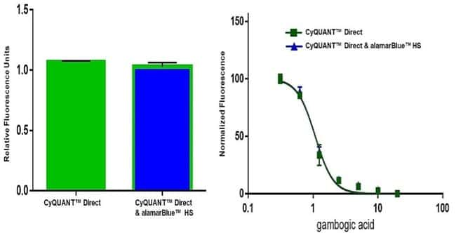 Demonstrated non-toxicity of alamarBlue HS reagent