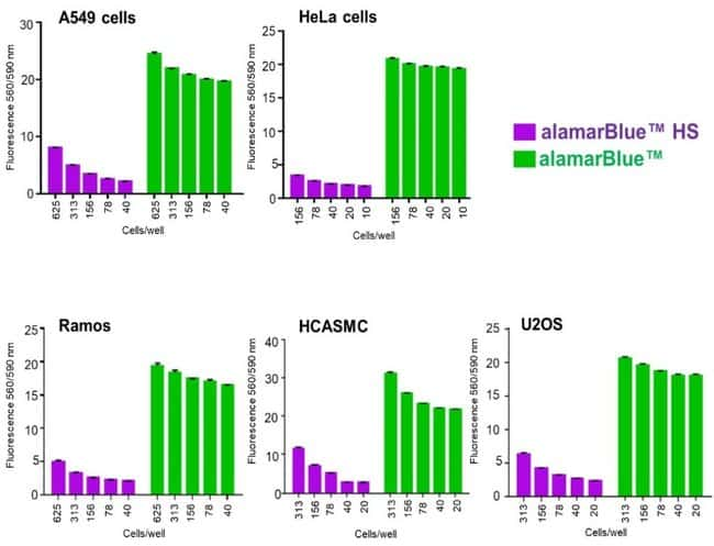 Lower background fluorescence in multiple cell types