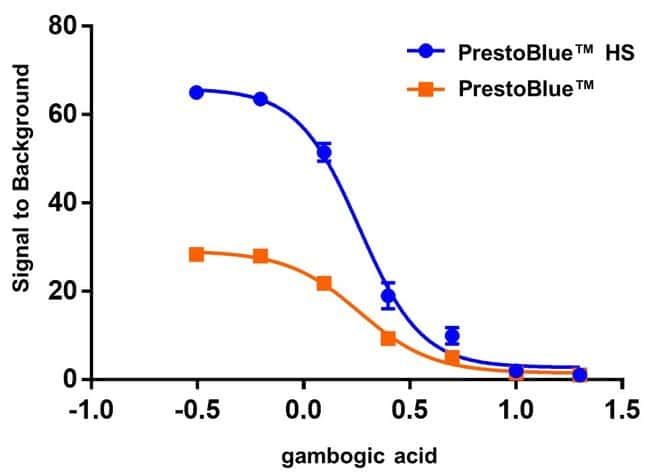 Increased dynamic range with PrestoBlue HS reagent