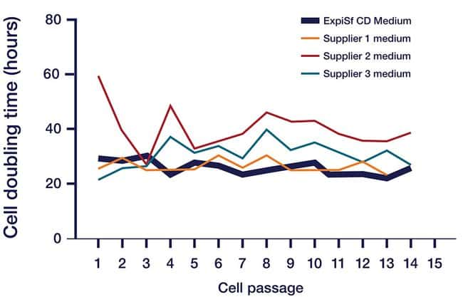 Robust cell growth in ExpiSf CD Medium compared to alternate media