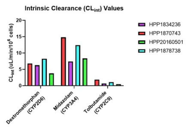 Intrinsic Clearance Values in Pooled Hepatocytes
