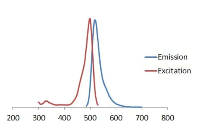 Fluorescence spectra of Hypoxia Green Reagent for Flow Cytometry