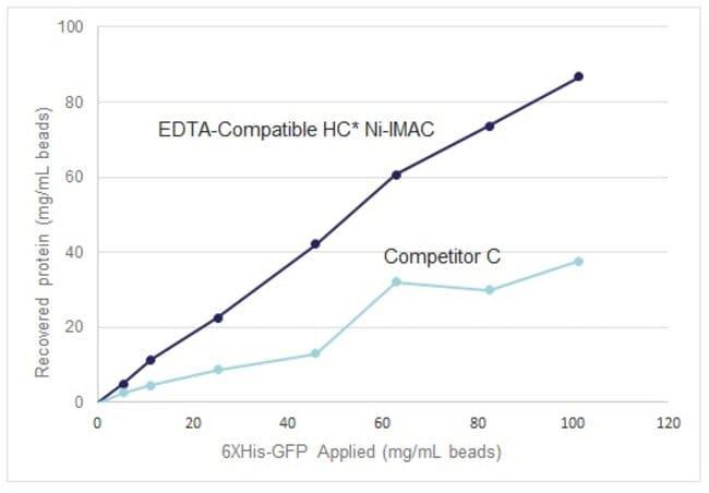 Superior capacity compared to competitor