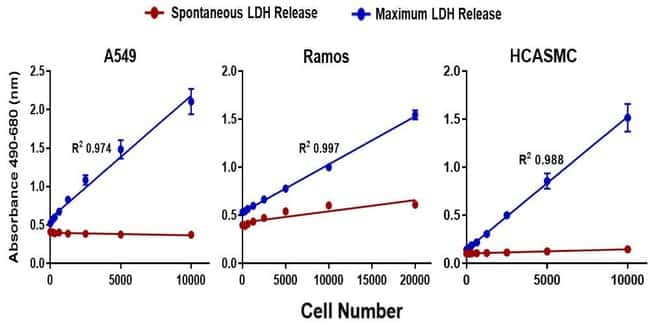 CyQUANT LDH Cytotoxicity Assay generates highly linear results