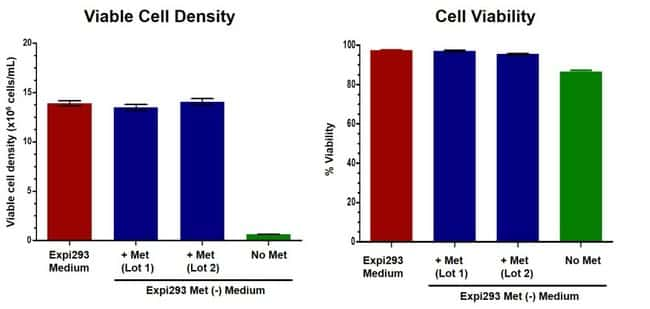 Growth kinetics of Expi293F cells in Expi293 Met(–) Expression Medium