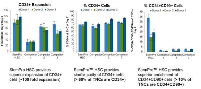 Expansion of CD34+ cells from mobilized peripheral blood