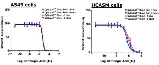 CyQUANT Direct assays produce similar IC50 values