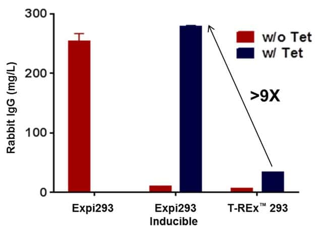 Protein yield in Expi293F Inducible cells compared to T-REx 293 cells
