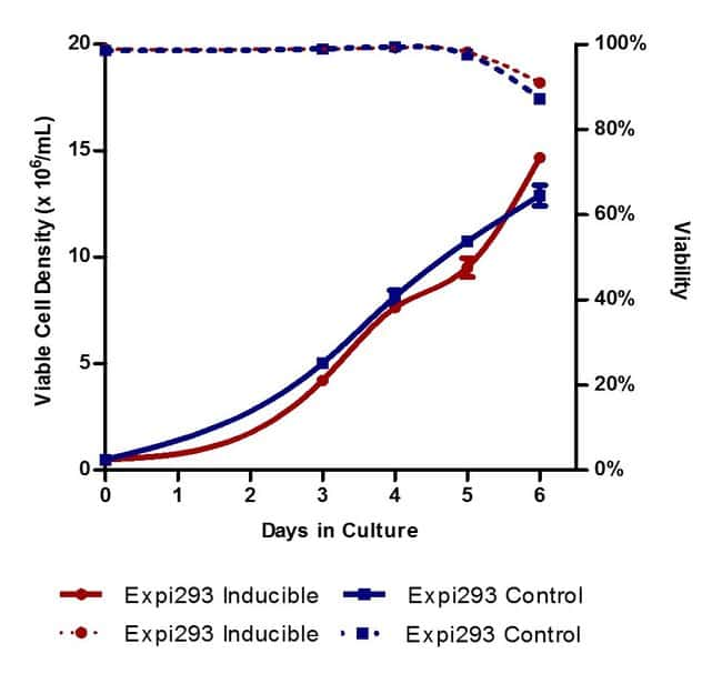 Growth kinetics of Expi293F Inducible cells compared to Expi293F cells