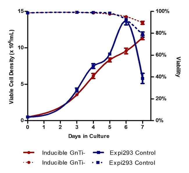 Growth kinetics of Expi293F Inducible GnTI– cells compared to Expi293F cells