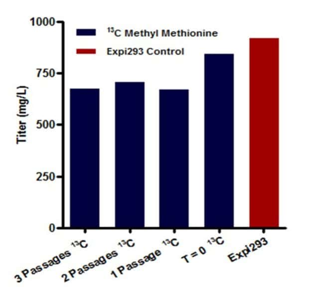 Expression levels of human IgG labeled with methyl-13C-methionine