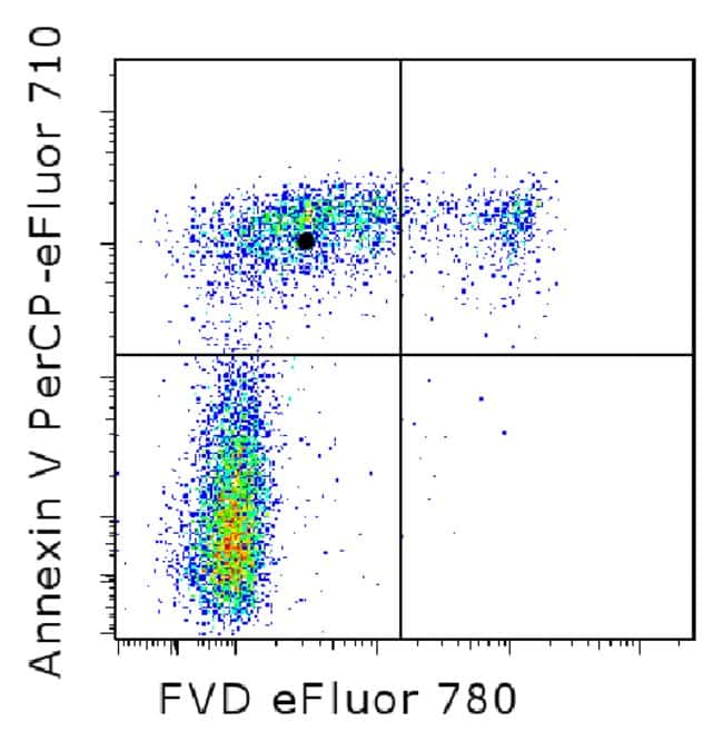 EBioscience™ Annexin V Apoptosis Detection Kit PerCP