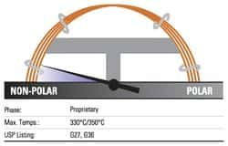 TRACE™ TR-Wax GC Columns