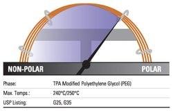 TRACE™ TR-FFAP GC Columns