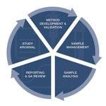 Watson LIMS™ Software