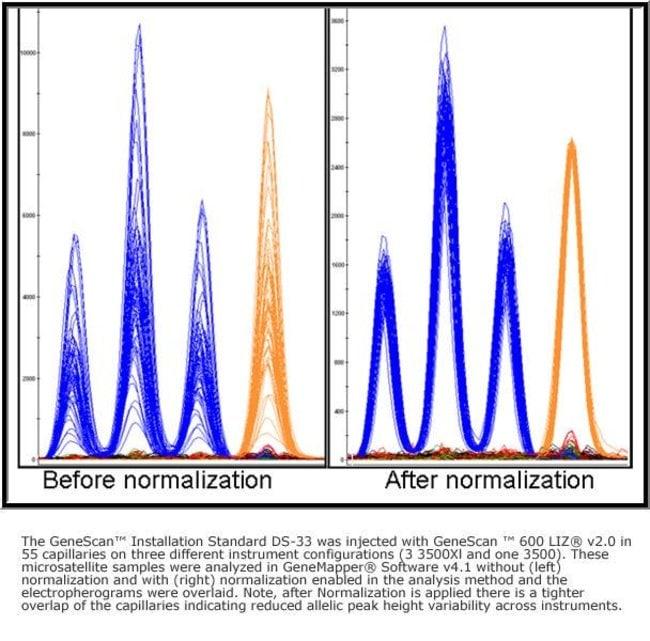 Figure 1: Improved Signal Uniformity