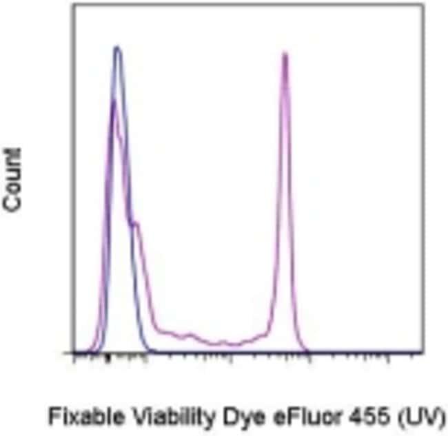 Data for Fixable Viability Dye eFluor™ 455UV