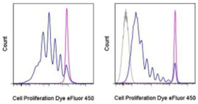 Data for Cell Proliferation Dye eFluor™ 450