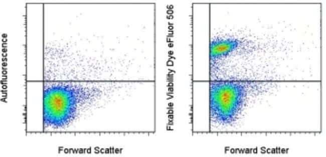 Data for Fixable Viability Dye eFluor™ 506