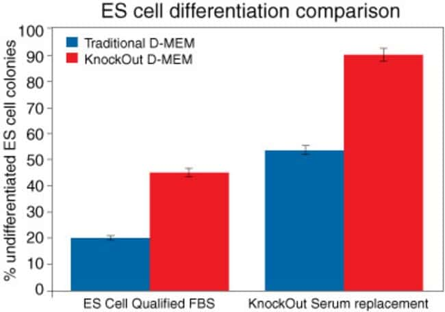 Undifferentiated embryonic stem cell growth