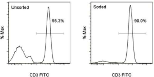 Data for MagniSort™ Human T cell Enrichment Kit