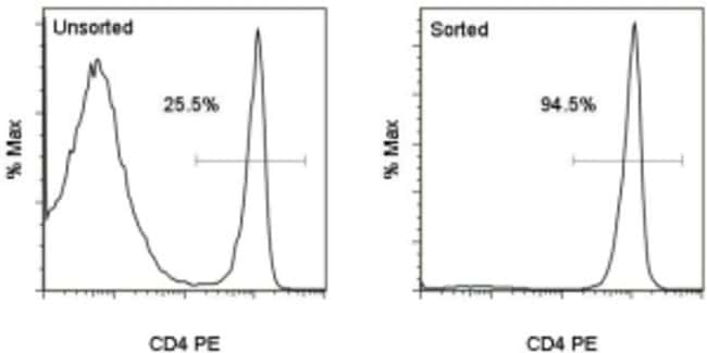 Data for MagniSort™ Mouse CD4 T cell Enrichment Kit