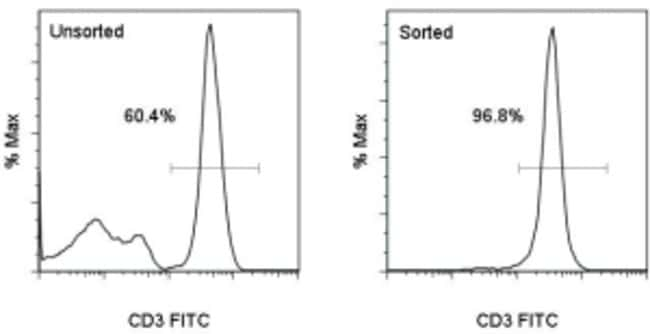Data for MagniSort™ Human CD3 Positive Selection Kit